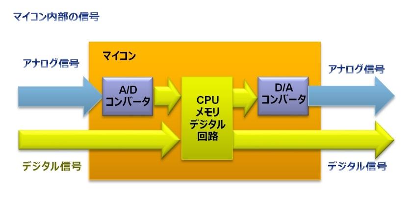2-10 アナログ信号とデジタル信号とは   ヨースケ先生のラピス ...